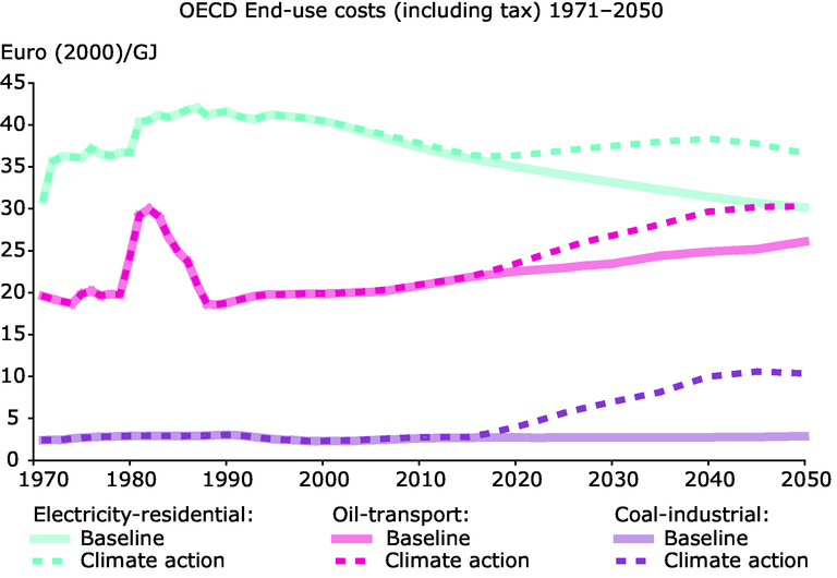 http://www.eea.europa.eu/data-and-maps/figures/past-and-projected-prices-of-fossil-fuels-and-electricity-1970-2050-in-the-baseline-and-lcep-scenarios-1/figure-6-1-2-right-new2.eps/image_large