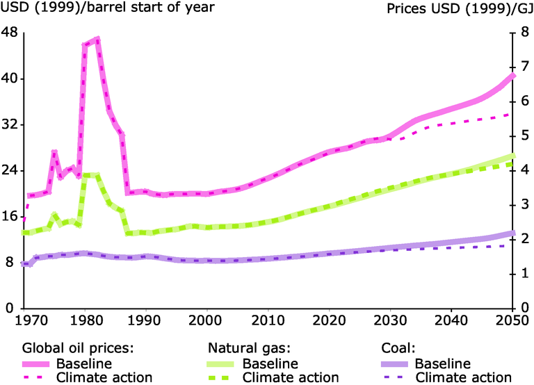 https://www.eea.europa.eu/data-and-maps/figures/past-and-projected-prices-of-fossil-fuels-and-electricity-1970-2050-in-the-baseline-and-lcep-scenarios/figure-6-1-2-left-new.eps/image_large