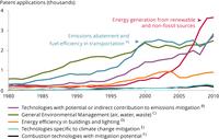 Patent registration trends for the top seven origins