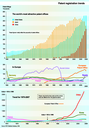 Patent registration trends