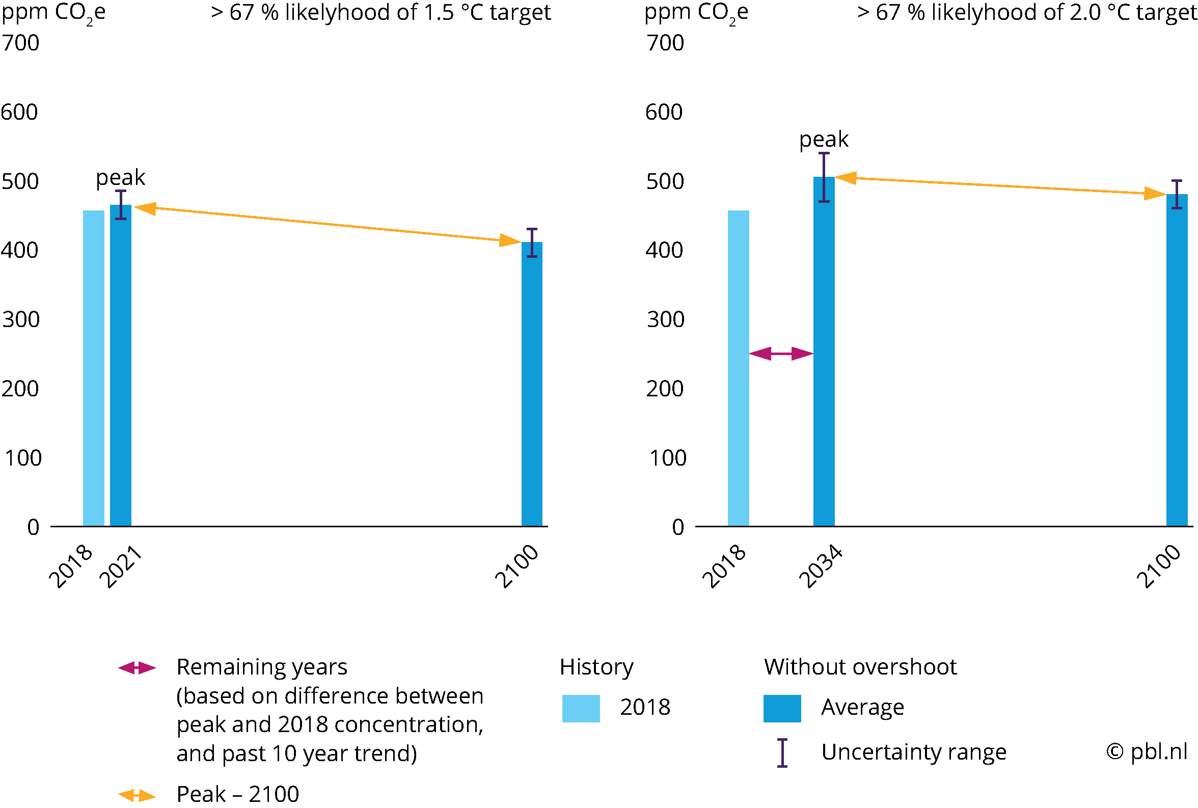 Peak and 2100 concentrations of total greenhouse gases in the atmosphere consistent with a 67 % probability of keeping the average global temperature increase below 1.5 °C (left) and 2 °C (right)