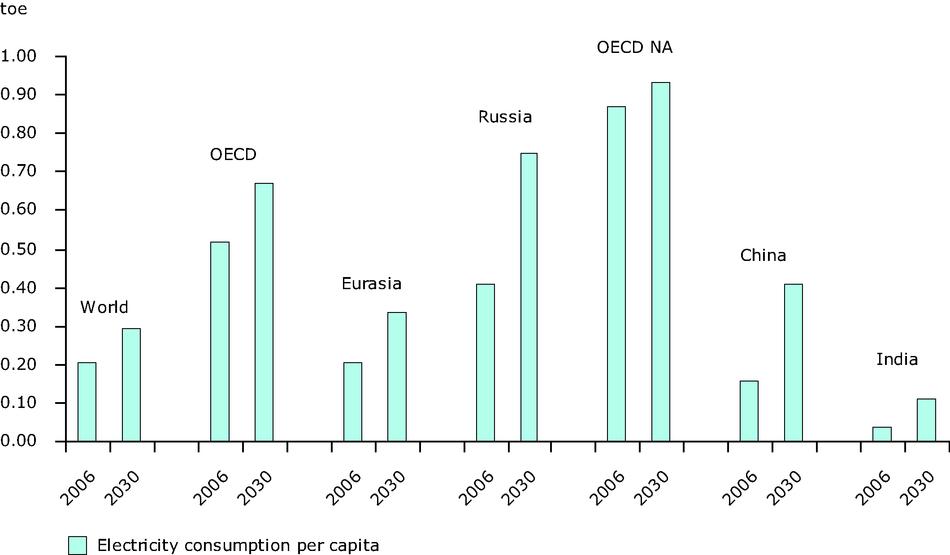 Per capita electricity consumption by region in the Baseline Scenario