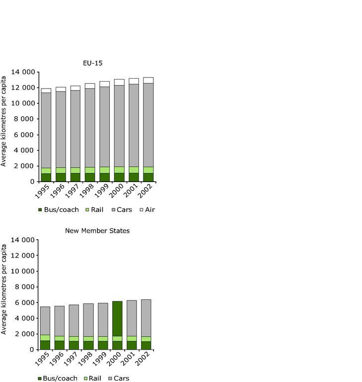 https://www.eea.europa.eu/data-and-maps/figures/per-capita-passenger-transport-demand-by-mode/figure-05-1pia.eps/image_large