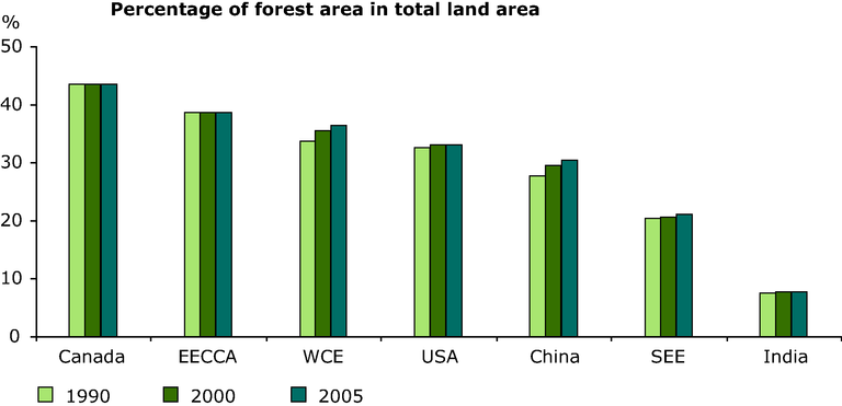 http://www.eea.europa.eu/data-and-maps/figures/percentage-change-in-forest-area-from-2000-to-2005/annex-3-biodiv-forest-area-years.eps/image_large