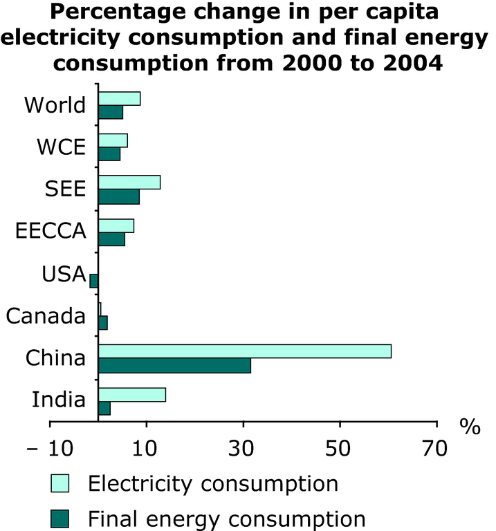 https://www.eea.europa.eu/data-and-maps/figures/percentage-change-in-per-capita-electricity-consumption-and-final-energy-consumption-from-2000-to-2004/annex-3-energy-elec-change.eps/image_large