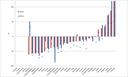 Percentage change in PM2.5 and PM10 emissions 1990-2010 (EEA member countries)