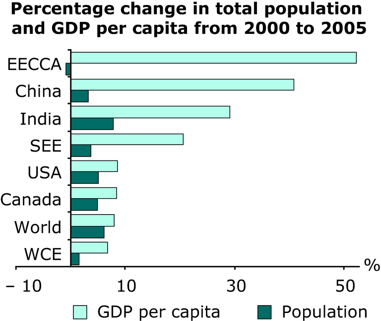 https://www.eea.europa.eu/data-and-maps/figures/percentage-change-in-total-population-and-gdp-per-capita-from-2000-to-2005/annex-3-socio-economy-change.eps/image_large