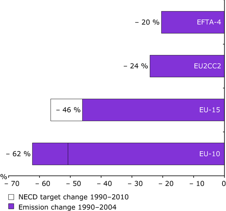 http://www.eea.europa.eu/data-and-maps/figures/percentage-changes-in-emissions-of-acidifying-substances-so2-nox-and-nh3-over-the-period-1990-to-2004-and-comparison-with-nec-directive-targets/figure-4-5-air-pollution-1990-2004.eps/image_large