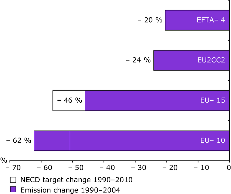 http://www.eea.europa.eu/data-and-maps/figures/percentage-changes-in-eutrophying-nitrogen-emissions/figure-4-7-air-pollution-1990_2004.eps/image_large