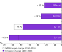 Percentage changes in eutrophying nitrogen emissions