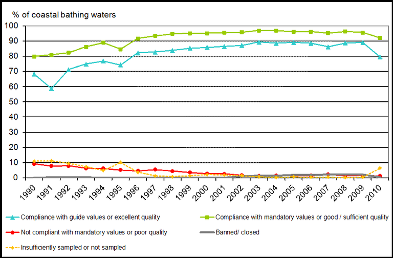 https://www.eea.europa.eu/data-and-maps/figures/percentage-compliance-of-eu-coastal-and-inland-bathing-waters-with-mandatory-standards-of-the-bathing-water-directive-1992-to-2006-for-eu-1/csi022-fig02-2007.eps/image_large