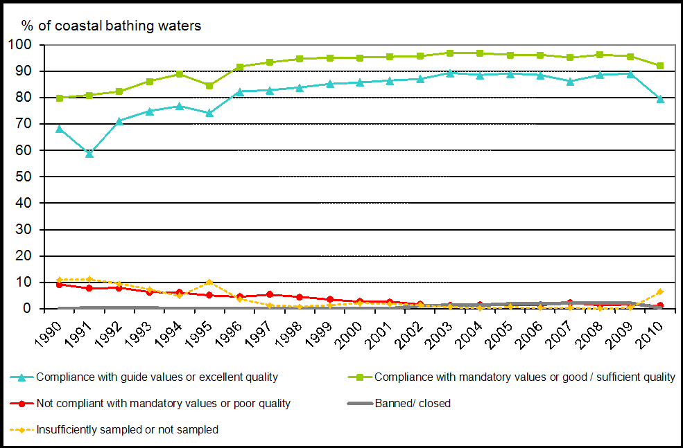 Coastal bathing water quality in the European Union, 1990-2010