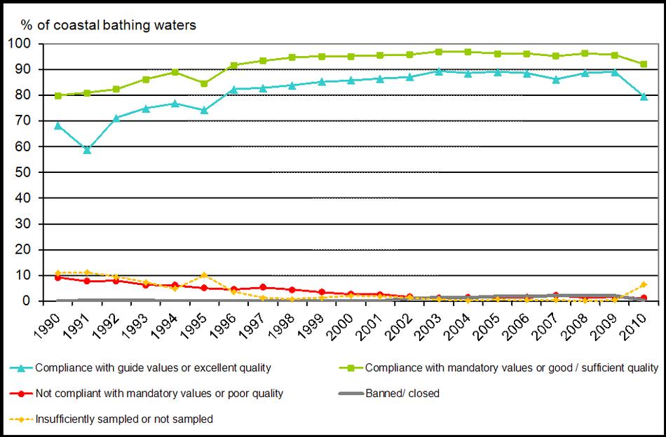 Coastal bathing water quality in the European Union, 1990-2010