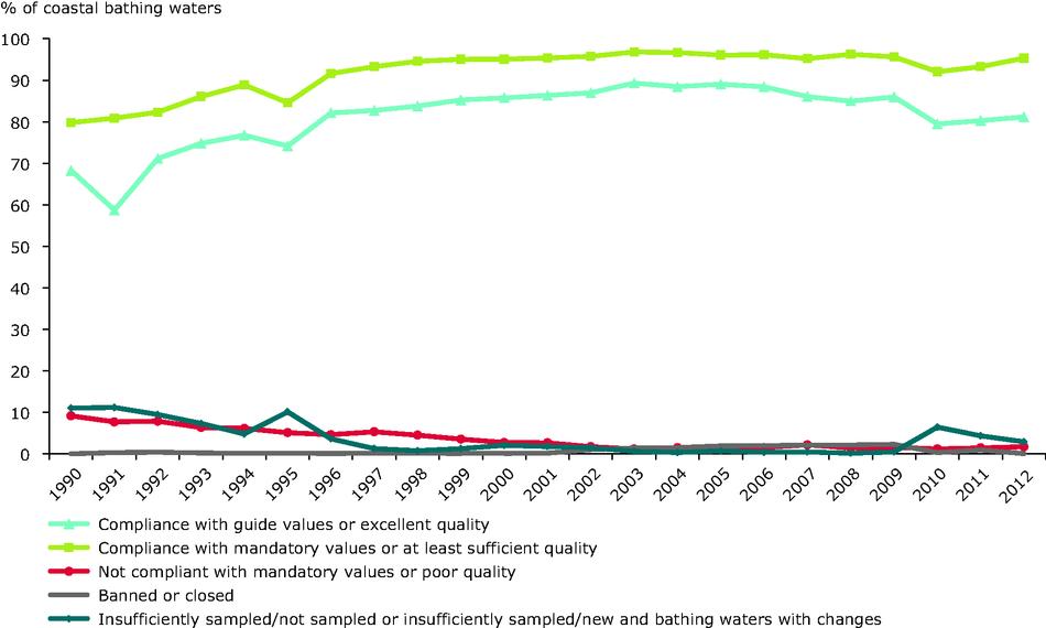 Coastal bathing water quality in the European Union, 1990-2011