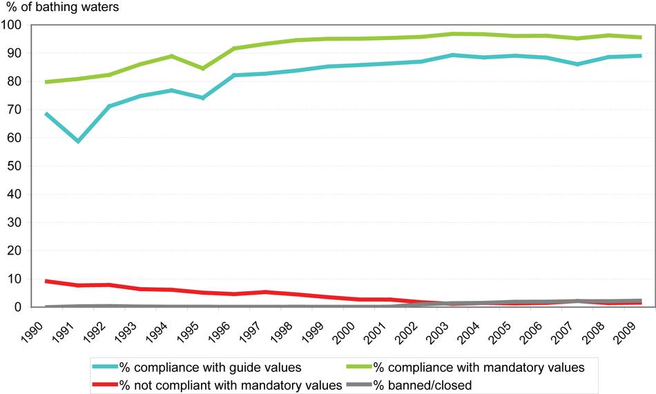 Coastal bathing water quality in the European Union