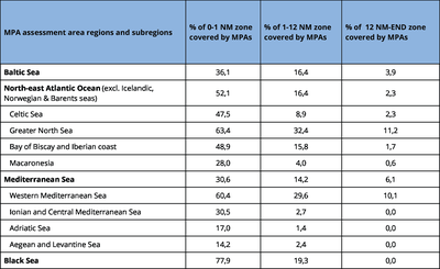 Coverage of marine protected areas in Europe's seas