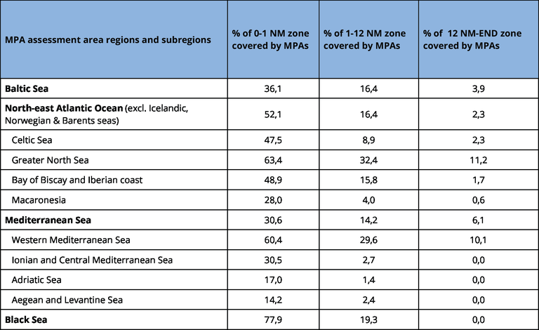 https://www.eea.europa.eu/data-and-maps/figures/percentage-cover-of-marine-protected/percentage-cover-of-marine-protected/image_large