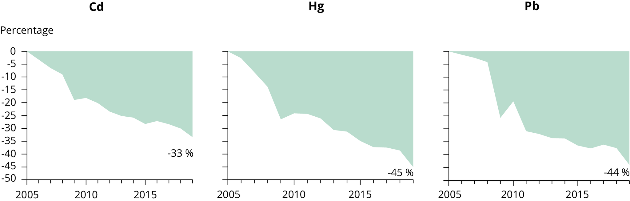 Percentage emission reductions in 2019 of primary heavy metals compared with 2005 levels