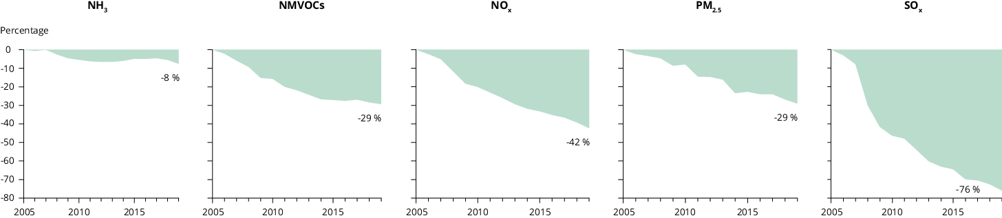 Percentage emission reductions of main air pollutants in 2019 compared with 2005 levels
