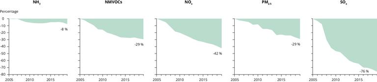 https://www.eea.europa.eu/data-and-maps/figures/percentage-emission-reductions-of-main/percentage-emission-reductions-of-main/image_large