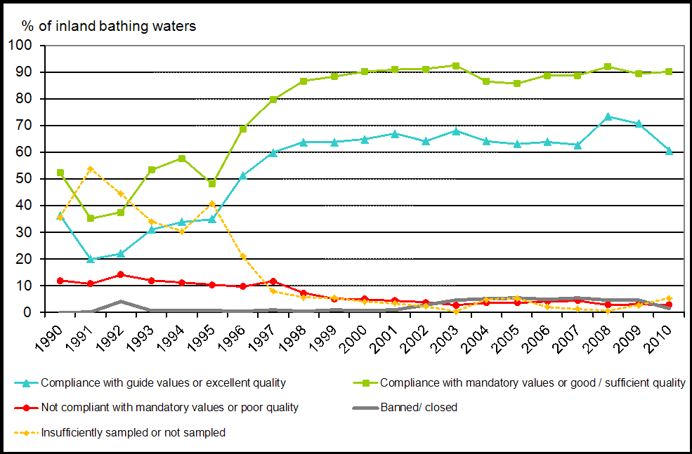 Inland bathing water quality in the European Union, 1990-2010