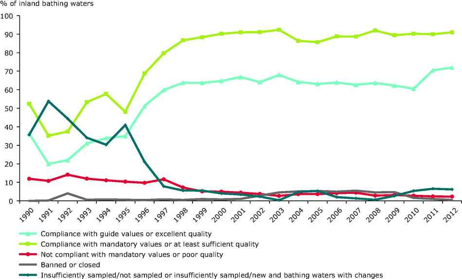 Inland bathing water quality in the European Union, 1990-2011