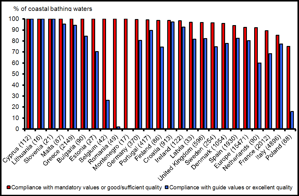 Percentage of European coastal bathing waters complying with mandatory values and meeting guide values of the Bathing Water Directive for the year 2010 by country