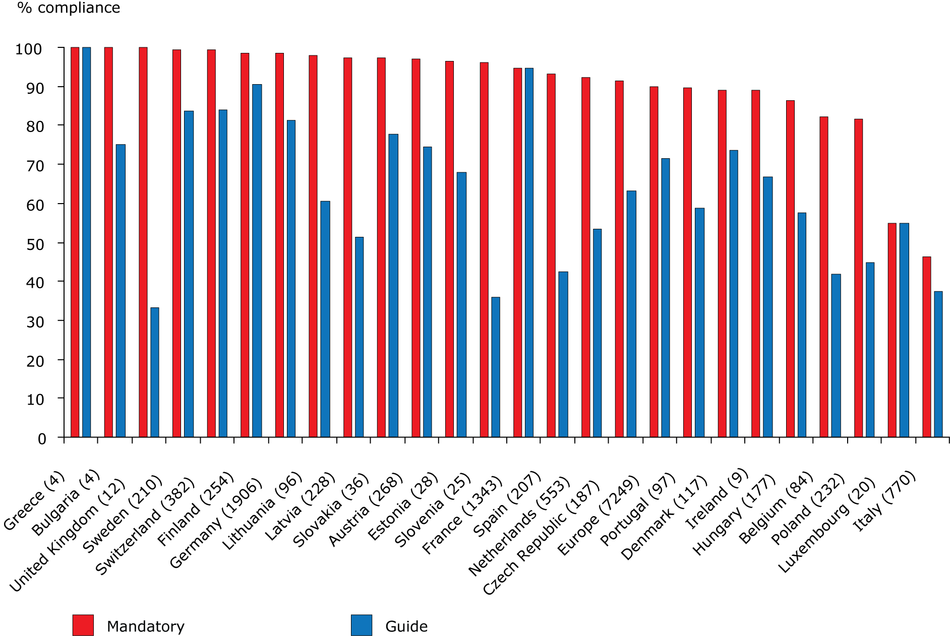Percentage of European inland bathing waters complying with mandatory values and meeting guide values of the Bathing Water Directive for the year 2009 by country