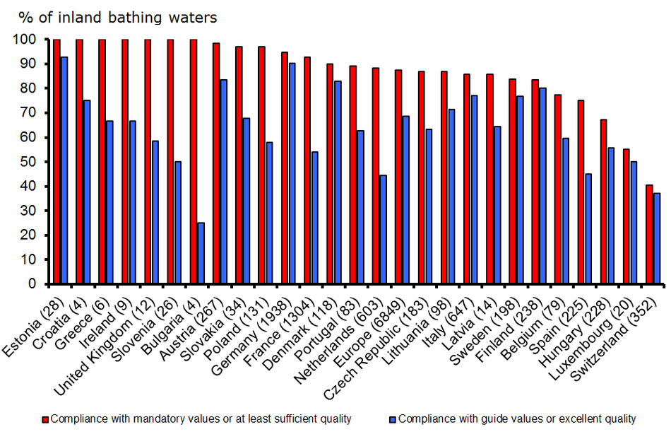 Percentage of European inland bathing waters complying with mandatory values (or with at least sufficient quality) and meeting guide values (or with excellent quality) for the year 2011 by country
