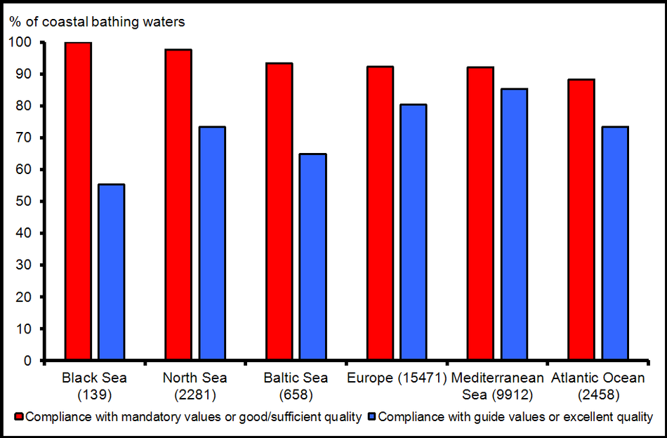 Percentage of European coastal bathing waters complying with mandatory values and meeting guide values of the Bathing Water Directive for the year 2010 by sea region