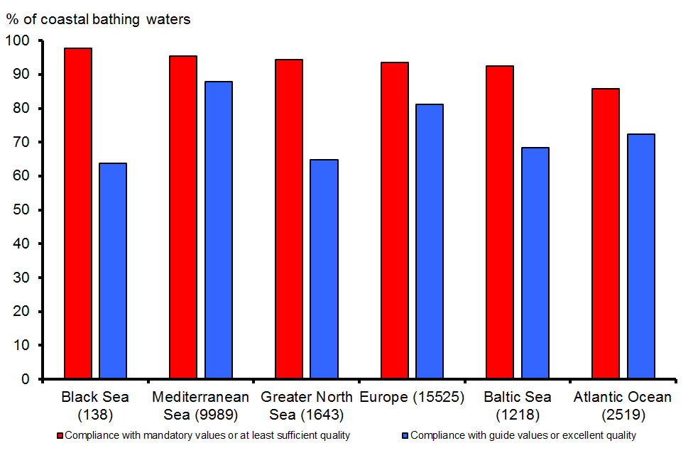Percentage of European coastal bathing waters complying with mandatory values (or with at least sufficient quality) and meeting guide values (or with excellent quality) for the year 2011 by sea region