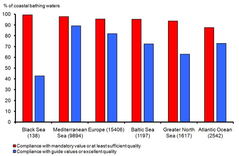 https://www.eea.europa.eu/data-and-maps/figures/percentage-of-european-coastal-bathing-3/csi022-fig03-2010-png/image_large
