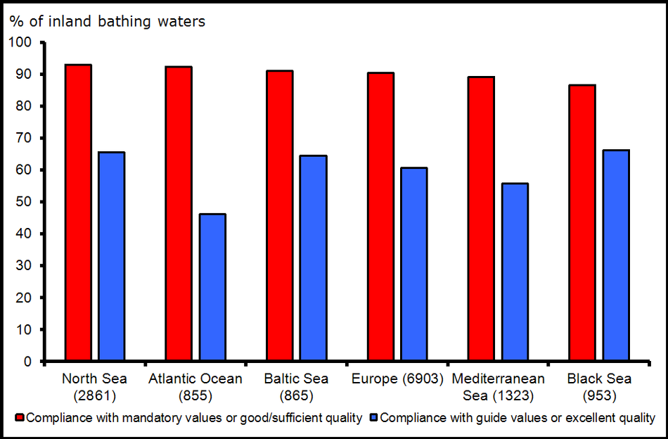 Percentage of European inland bathing waters complying with mandatory values and meeting guide values of the Bathing Water Directive for the year 2010 by sea region