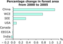 Percentage of forest area in total land area