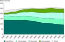 Development of municipal waste management in the EU-27, 1995–2010