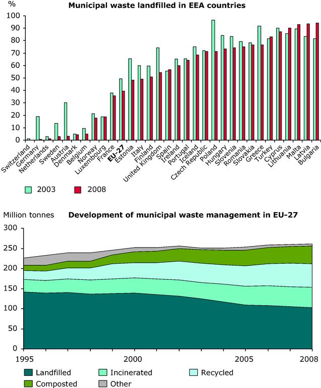 https://www.eea.europa.eu/data-and-maps/figures/percentage-of-municipal-waste-landfilled/percentage-of-municipal-waste-landfilled/image_large