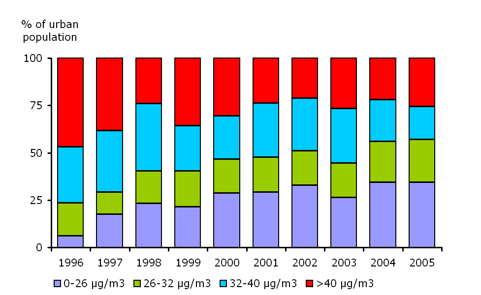 Percentage of population exposed to NO2 annual concentrations in urban areas, EEA member countries, 1996-2005