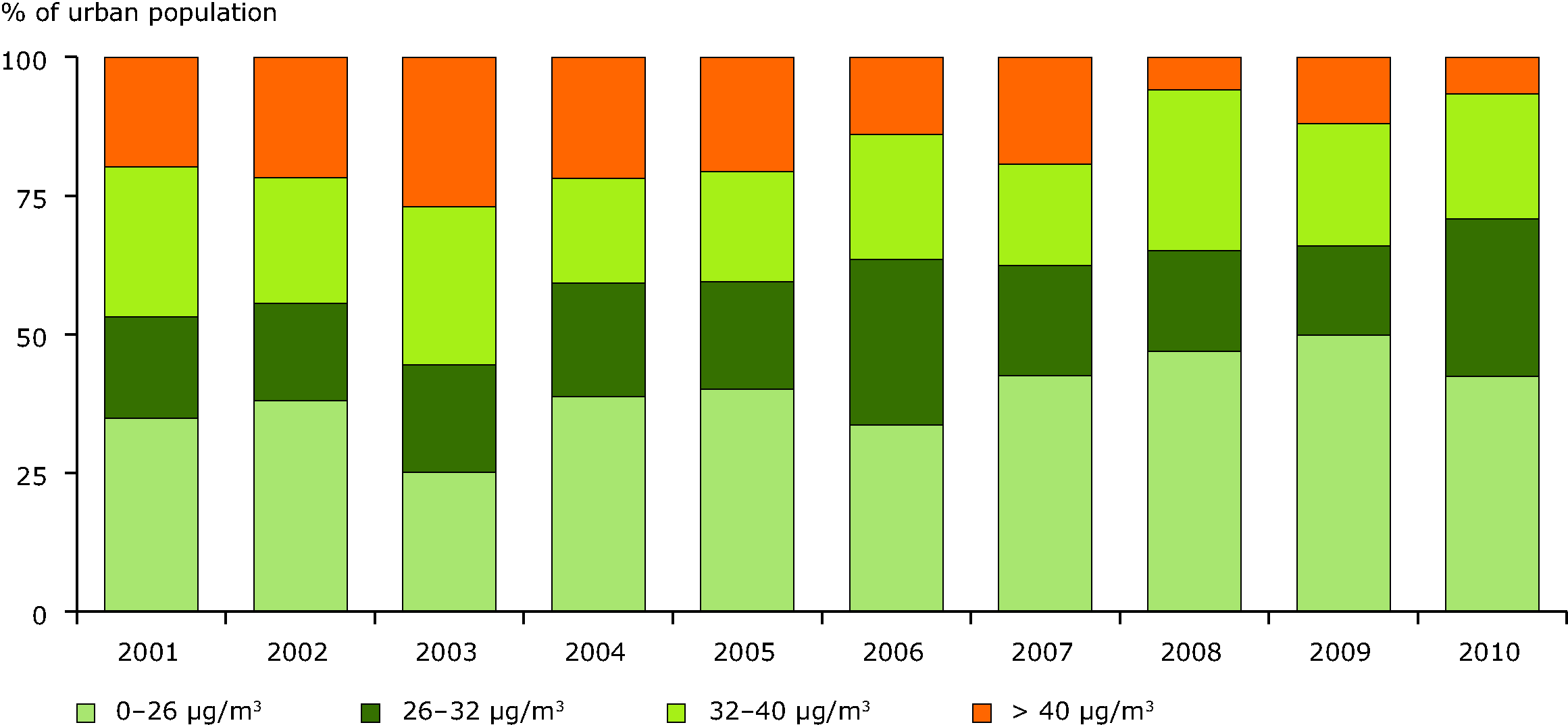 Percentage of population exposed to NO2 annual concentrations in urban areas, 2001-2010 (EU-27)