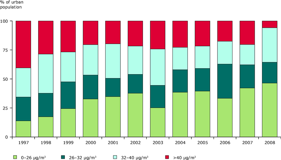 Percentage of population exposed to NO2 annual concentrations in urban areas, EEA member countries, 1997-2008
