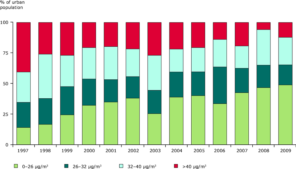 Percentage of population exposed to NO2 annual concentrations in urban areas, 1997-2009 (EU-27)