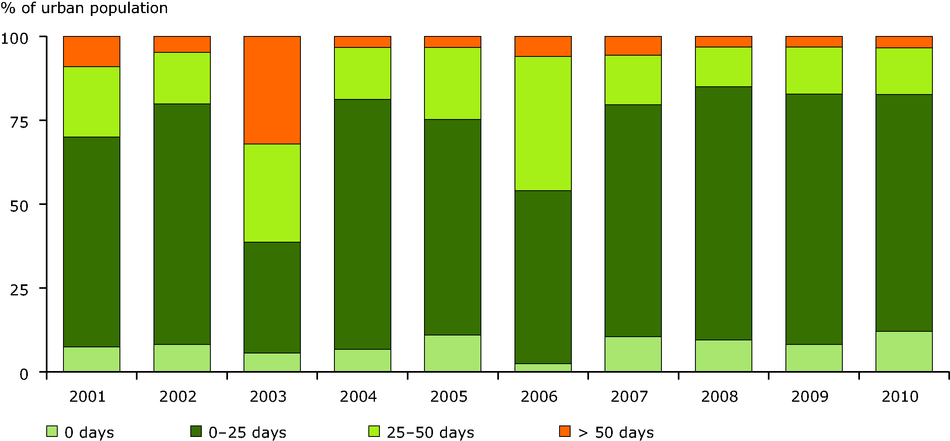 Percentage of urban population resident in areas for days per year with ozone concentrations over the long-term objective for protection of human health, 2001-2010 (EU-27)