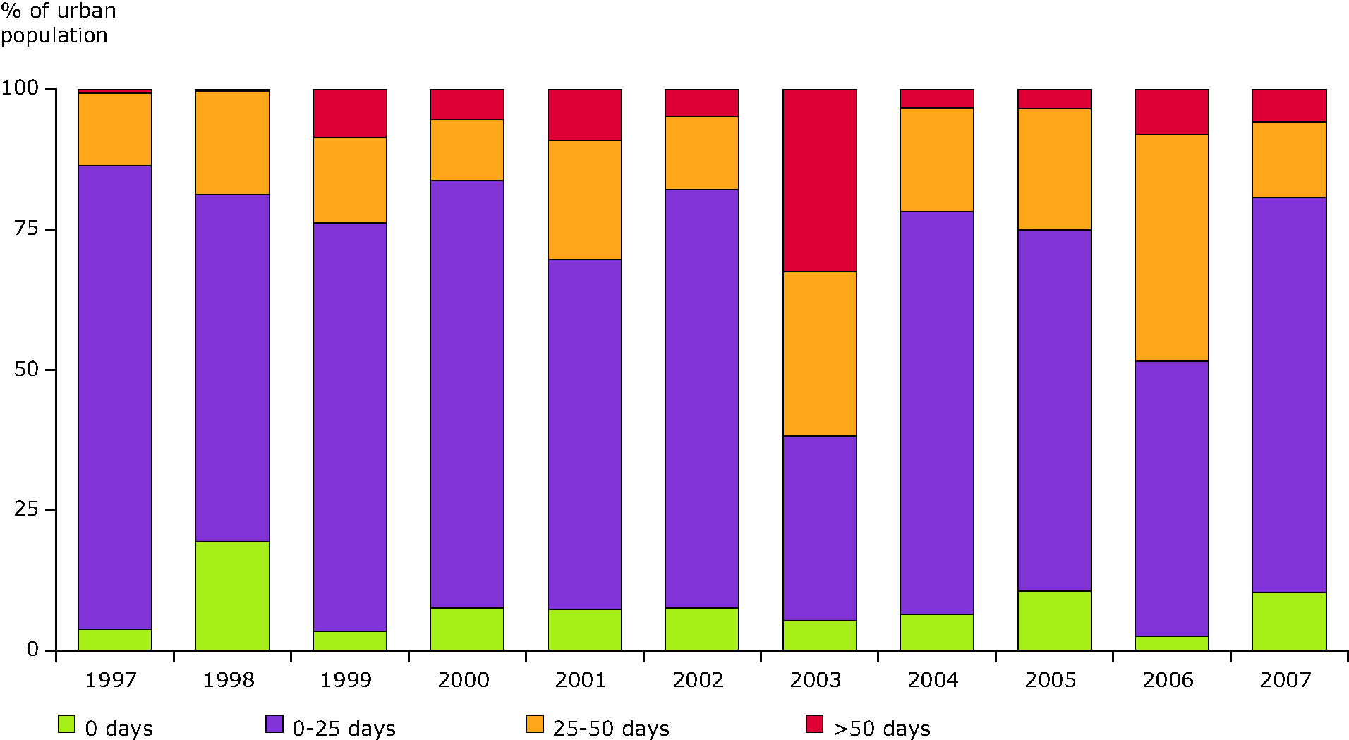 Percentage of population resident in urban areas potentially exposed to O3 concentration levels over the long-term objective for protection of human health, EEA member countries, 1997-2007