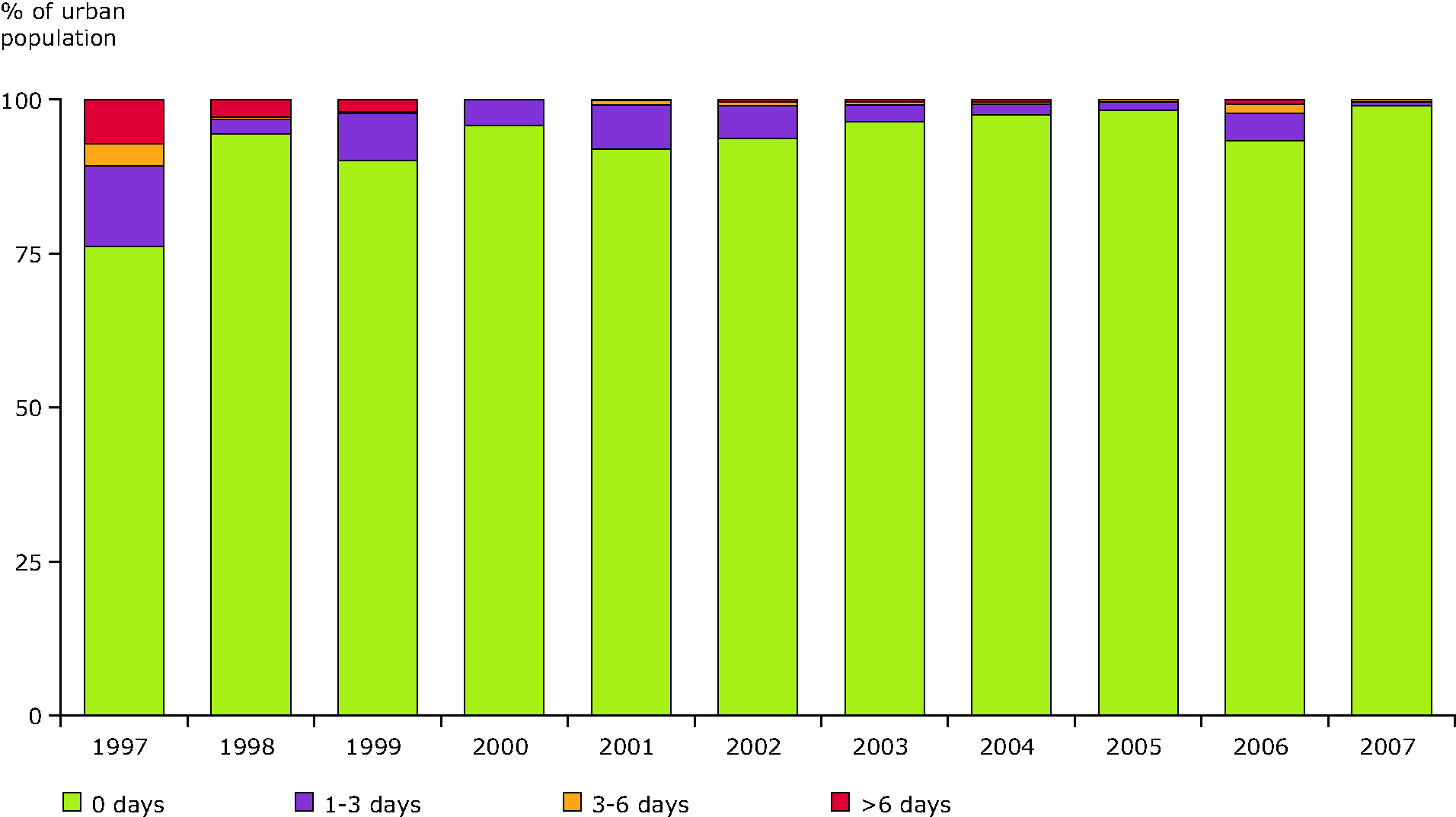 Percentage of population resident in urban areas potentially exposed to SO2 concentration levels exceeding the daily limit value, EEA member countries, 1997-2007