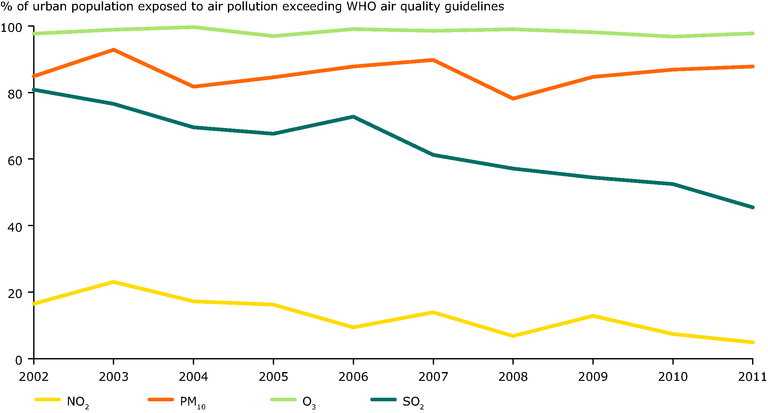 http://www.eea.europa.eu/data-and-maps/figures/percentage-of-the-eu-urban/air-quality-2013_fig_es-2-track16862.eps/image_large