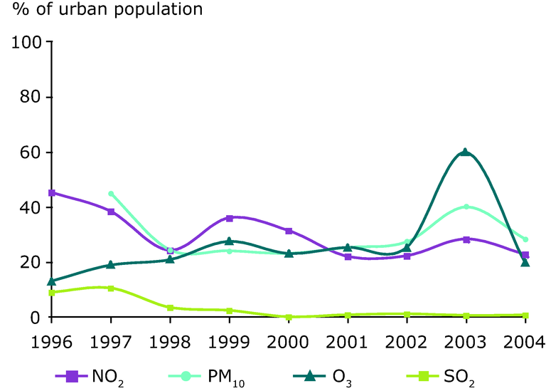 http://www.eea.europa.eu/data-and-maps/figures/percentage-of-the-urban-population-in-eea-32-potentially-exposed-to-pollutant-concentrations-over-selected-limit-target-values/figure-2-air-pollution-1990-2004.eps/image_large