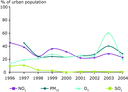 Percentage of the urban population potentially exposed to pollutant concentrations over selected limit/target values