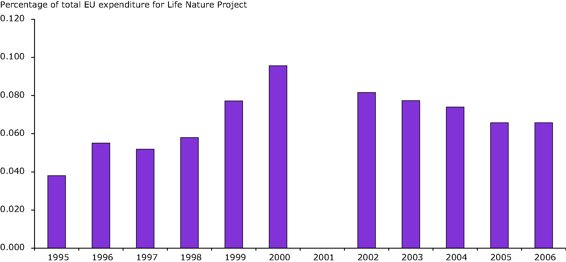 Percentage of total EU expenditure on the Life project from 1995 to 2006