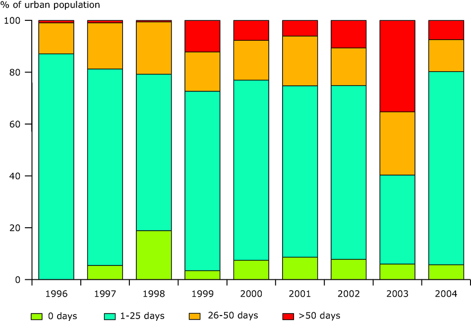 Percentage of urban population resident in areas for days per year with ozone concentrations over the long-term objective for protection of human health, EEA member countries, 1996-2004