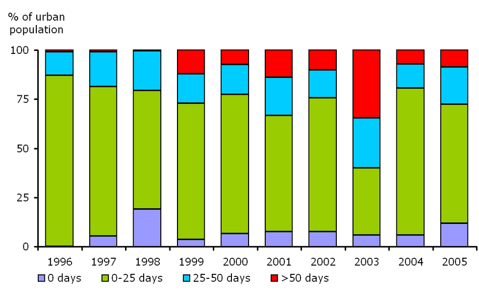Percentage of urban population resident in areas for days per year with ozone concentrations over the long-term objective for protection of human health, EEA member countries, 1996-2005