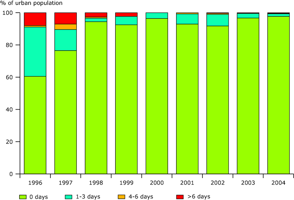 Percentage of urban population resident in areas for days per year with SO2 concentration exceeding daily limit value, EEA member countries, 1996-2004